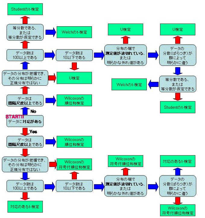 検定フローチャート.png